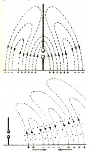 Tuska's visualization of field lines around an antenna (top) and in flight (bottom)
